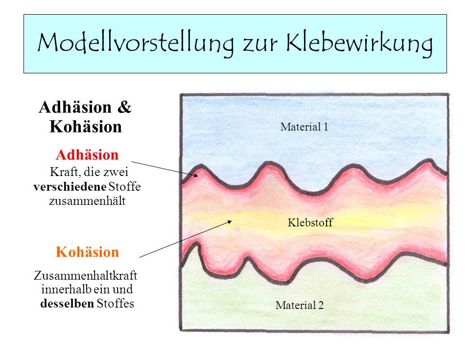 Modellvorstellung zur Klebewirkung Adhäsion & Kohäsion Adhäsion Kraft, die zwei verschiedene Stoffe zusammenhält Kohäsion Zusammenhaltkraft innerhalb