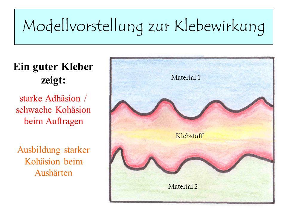 Modellvorstellung zur Klebewirkung Ein guter Kleber zeigt: starke Adhäsion / schwache Kohäsion beim Auftragen Ausbildung starker Kohäsion beim Aushärt