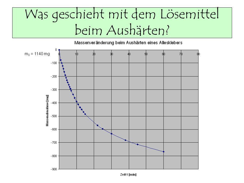Was geschieht mit dem Lösemittel beim Aushärten? m 0 = 1140 mg