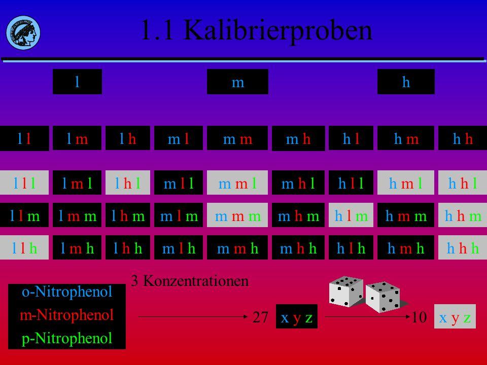 1.1 Kalibrierproben lmh o-Nitrophenol m-Nitrophenol p-Nitrophenol l l ml hm lm m h h lh mh l l l l l m l l h l m l l m m l m h l h l l h m l h h m l l