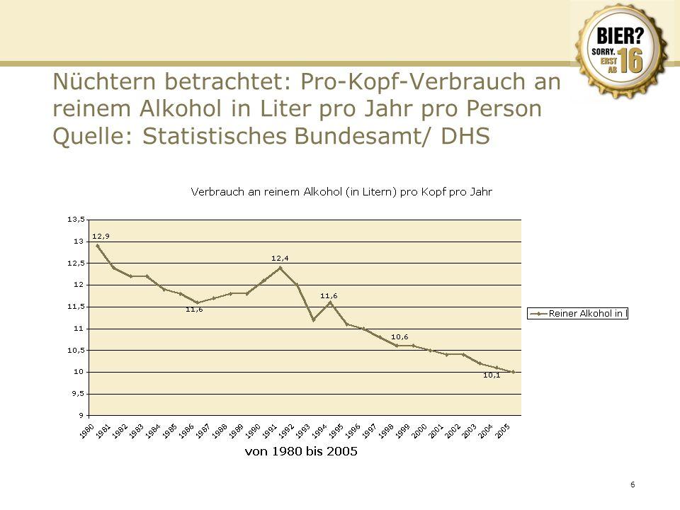 6 Nüchtern betrachtet: Pro-Kopf-Verbrauch an reinem Alkohol in Liter pro Jahr pro Person Quelle: Statistisches Bundesamt/ DHS