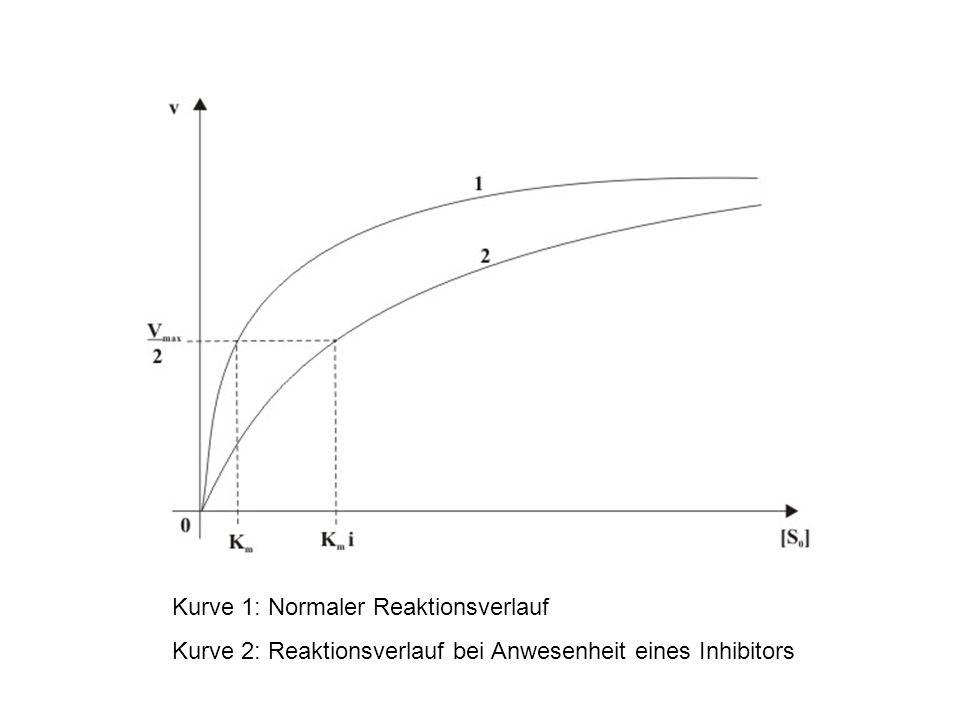 Kurve 1: Normaler Reaktionsverlauf Kurve 2: Reaktionsverlauf bei Anwesenheit eines Inhibitors