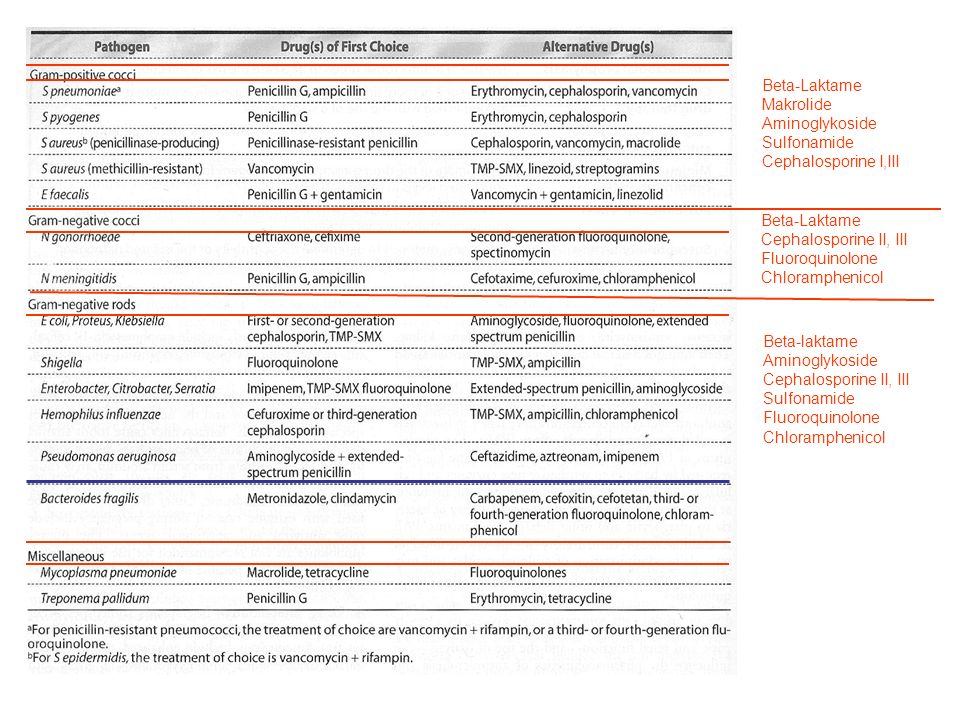 Tuberculose Isoniazid - neurotoxisch Rifampicin- CYP450 Induktor, Hepatitis, Fieber, Blutungen Ethambutol- neurotoxisch, ophthalmot.