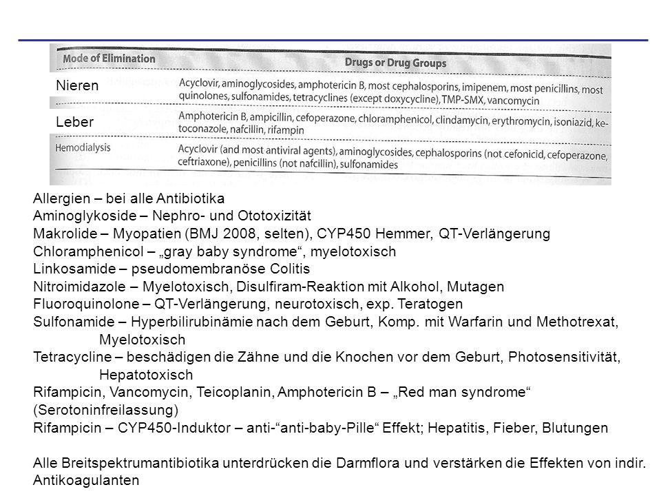 Sinnvolle Gründe für Antibiotikakombinationen Fermentblockade - -Lactam + -Lactamase-Hemmern: Clavulansäure (+ Ampicillin (Augmentan)) Sulbactam (+ Ampicillin (Unacid)) Tazobactam (+ Piperacillin (Tazobac)) - Imipenem + Cilastatin (inhibiert Dihydropeptidase I in den Nieren) Serielle Blockade eines metabolische Systems Cotrimoxazol:Sulfamethoxazol (hemmen Tetrahydrofolsäure-Synthese) + Trimethoprim (hemmt Dihydrofolat-Reduktase) Wirkung an verschiedenen Orten - -Lactam (Bakterienwand) + Aminoglycosid (Ribosom) - Streptogramine: Quinupristin+Dalfopristin (Synercid ® ) Verzögerung von Resistenzentwicklung -Tuberkulosetherapie: Isoniazid + Ethambutol + Rifampicin + Streptomycin -Staphylokokken : Vancomycin + Rifampicin Cephalosporin + Clindamycin Erweiterung des antibakteriellen Wirkspektrums bei Mischinfektionen -Pneumonie: Betalaktam + Makrolid -Unklare Sepsis: Betalaktam + Aminoglykosid -Anaerobier/ Aerobier Mischinfektion: Betalaktam + Metronidazol