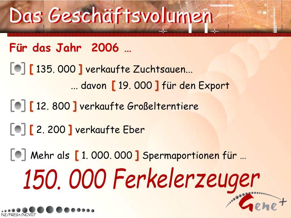 N2/PREG+/NOV07 Das Geschäftsvolumen [] [ 2. 200 ] verkaufte Eber [] Mehr als [ 1. 000. 000 ] Spermaportionen für … [] [ 135. 000 ] verkaufte Zuchtsaue