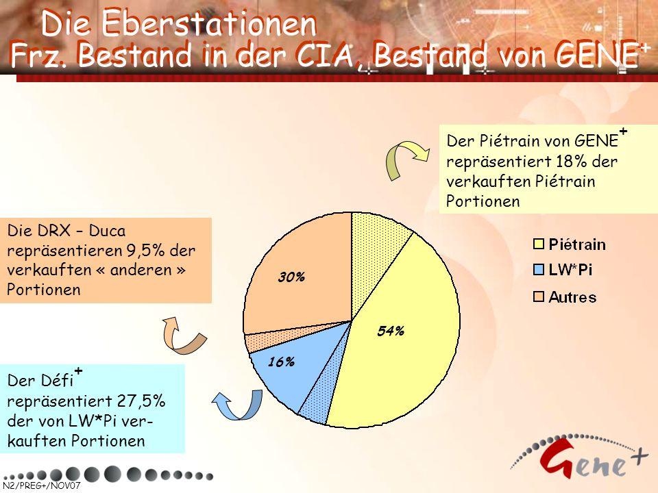 N2/PREG+/NOV07 Der Piétrain von GENE + repräsentiert 18% der verkauften Piétrain Portionen Der Défi + repräsentiert 27,5% der von LW*Pi ver- kauften P