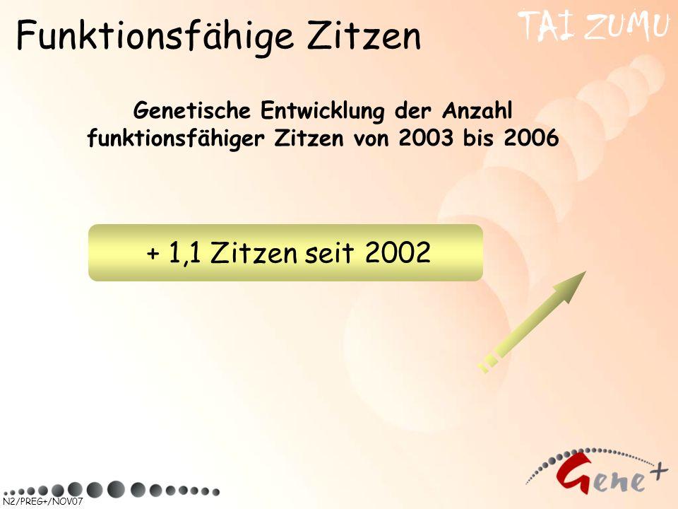 N2/PREG+/NOV07 Funktionsfähige Zitzen Genetische Entwicklung der Anzahl funktionsfähiger Zitzen von 2003 bis 2006 + 1,1 Zitzen seit 2002 TAI ZUMU