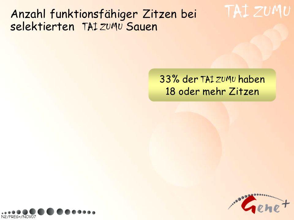 N2/PREG+/NOV07 Anzahl funktionsfähiger Zitzen bei selektierten TAI ZUMU Sauen TAI ZUMU 33% der TAI ZUMU haben 18 oder mehr Zitzen