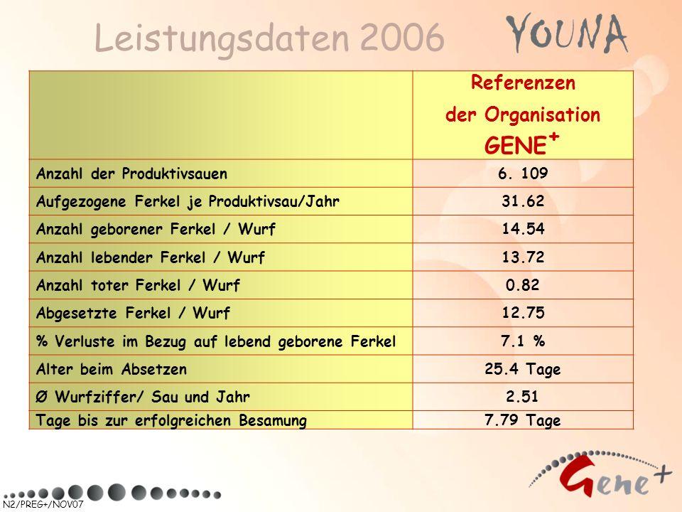 Leistungsdaten 2006 Referenzen der Organisation GENE + Anzahl der Produktivsauen6. 109 Aufgezogene Ferkel je Produktivsau/Jahr31.62 Anzahl geborener F