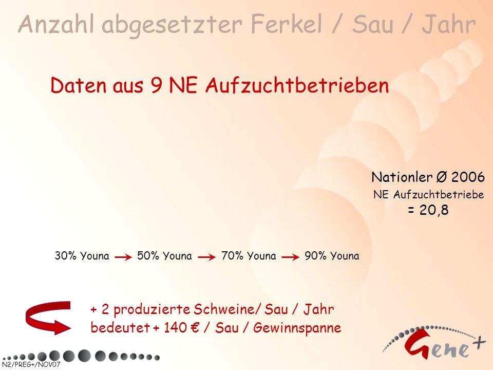 N2/PREG+/NOV07 Anzahl abgesetzter Ferkel / Sau / Jahr Daten aus 9 NE Aufzuchtbetrieben + 2 produzierte Schweine/ Sau / Jahr bedeutet + 140 / Sau / Gew