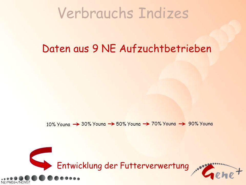 N2/PREG+/NOV07 Verbrauchs Indizes Daten aus 9 NE Aufzuchtbetrieben Entwicklung der Futterverwertung 90% Youna 50% Youna 70% Youna 30% Youna 10% Youna