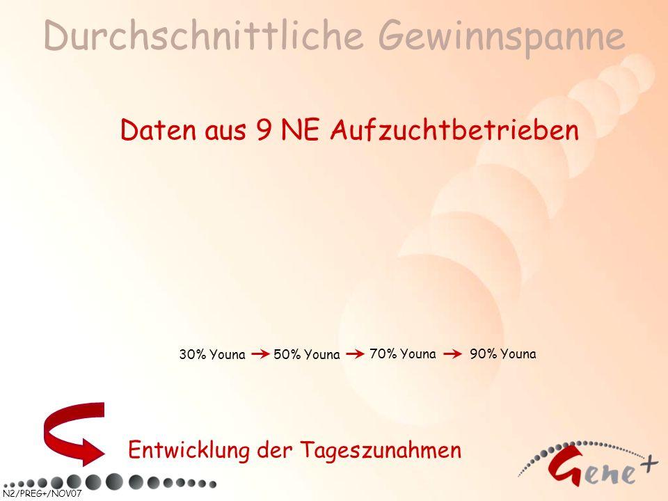N2/PREG+/NOV07 Durchschnittliche Gewinnspanne Entwicklung der Tageszunahmen 90% Youna 50% Youna 70% Youna 30% Youna Daten aus 9 NE Aufzuchtbetrieben