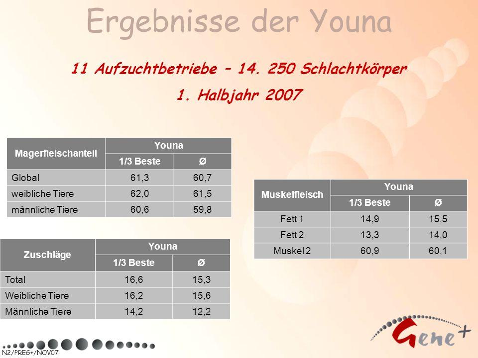 N2/PREG+/NOV07 Ergebnisse der Youna Magerfleischanteil Youna 1/3 BesteØ Global61,360,7 weibliche Tiere62,061,5 männliche Tiere60,659,8 Zuschläge Youna