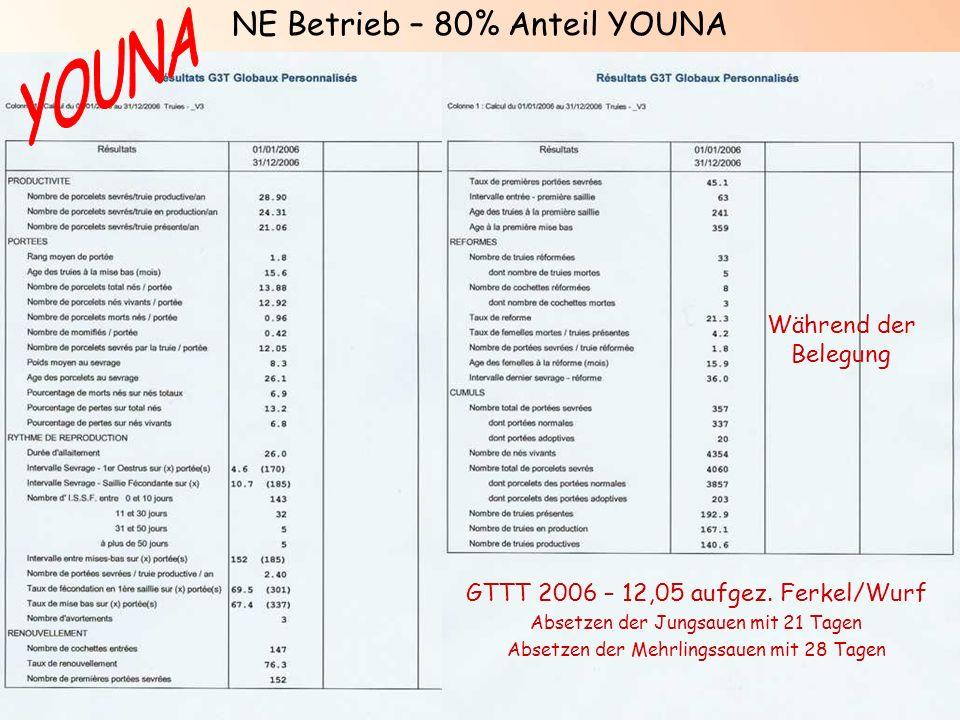 N2/PREG+/NOV07 GTTT 2006 – 12,05 aufgez. Ferkel/Wurf Absetzen der Jungsauen mit 21 Tagen Absetzen der Mehrlingssauen mit 28 Tagen Während der Belegung