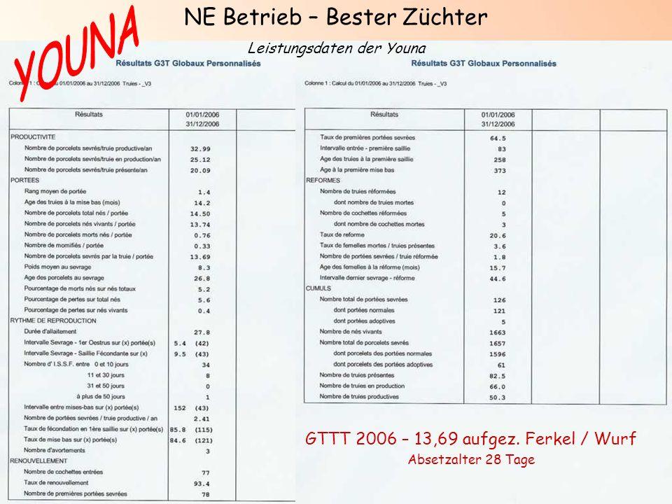 N2/PREG+/NOV07 GTTT 2006 – 13,69 aufgez. Ferkel / Wurf Absetzalter 28 Tage NE Betrieb – Bester Züchter Leistungsdaten der Youna