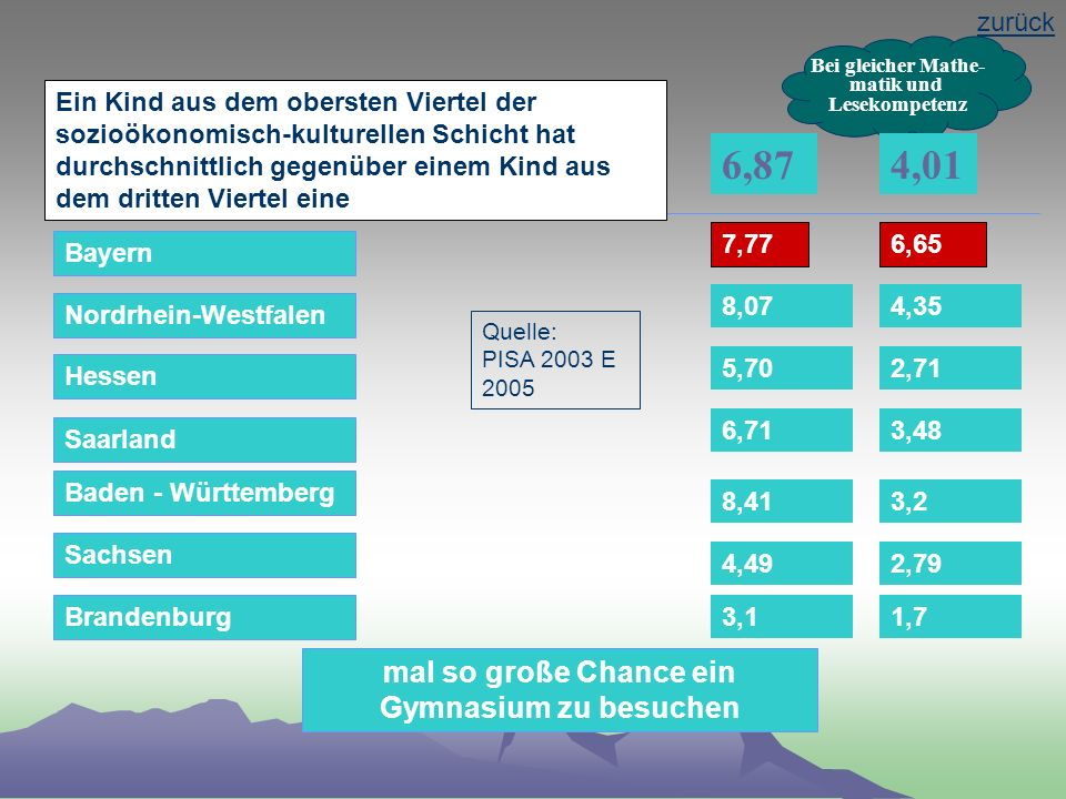 Isabella Zang, GEW Aschaffenburg-Miltenberg 13 Grundschulempfehlungen nach Lesekomepetenz zurück