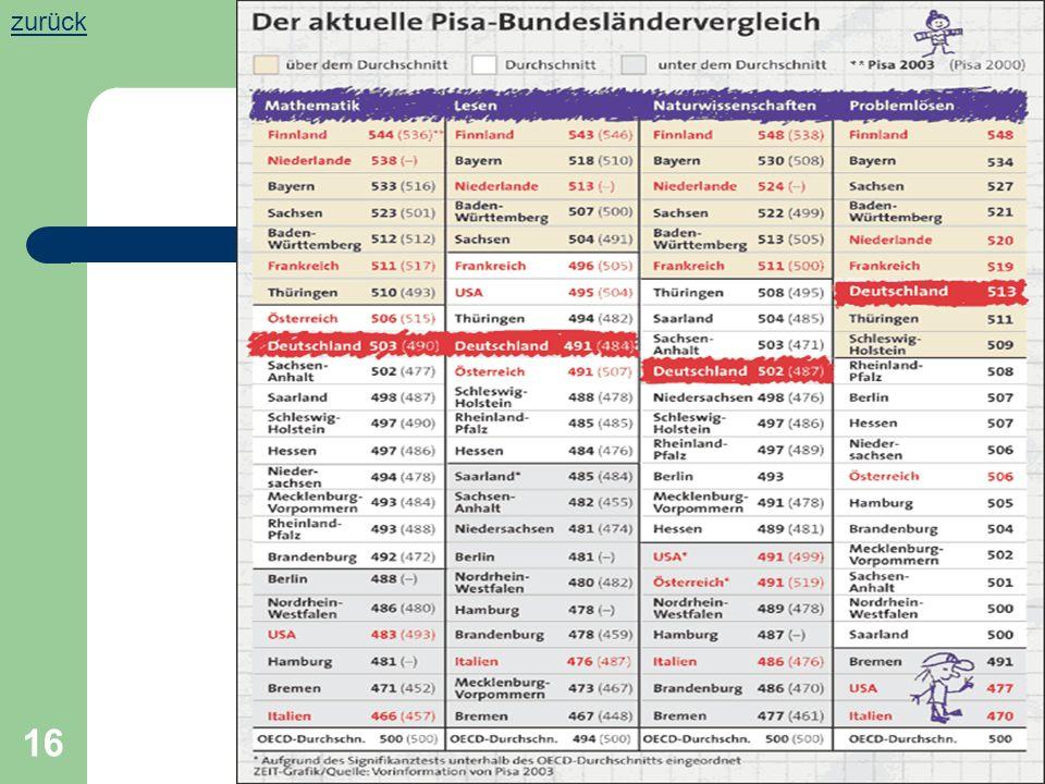 Isabella Zang, GEW Aschaffenburg-Miltenberg 15 Index der Unterstützung durch die Lehrkräfte zurück