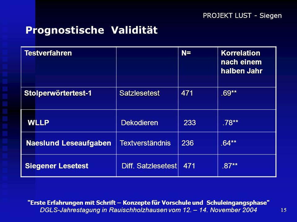 15 Prognostische Validität TestverfahrenN= Korrelation nach einem halben Jahr Stolperwörtertest-1Satzlesetest471.69** PROJEKT LUST - Siegen
