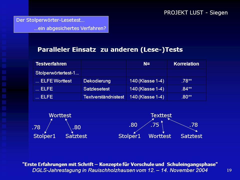 19 Paralleler Einsatz zu anderen (Lese-)Tests Der Stolperwörter-Lesetest… …ein abgesichertes Verfahren? TestverfahrenN=Korrelation Stolperwörtertest-1