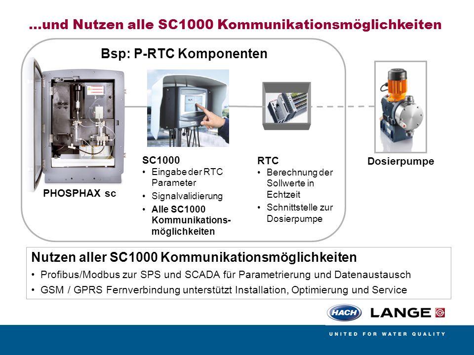 …und Nutzen alle SC1000 Kommunikationsmöglichkeiten PHOSPHAX sc SC1000 Eingabe der RTC Parameter Signalvalidierung Alle SC1000 Kommunikations- möglich