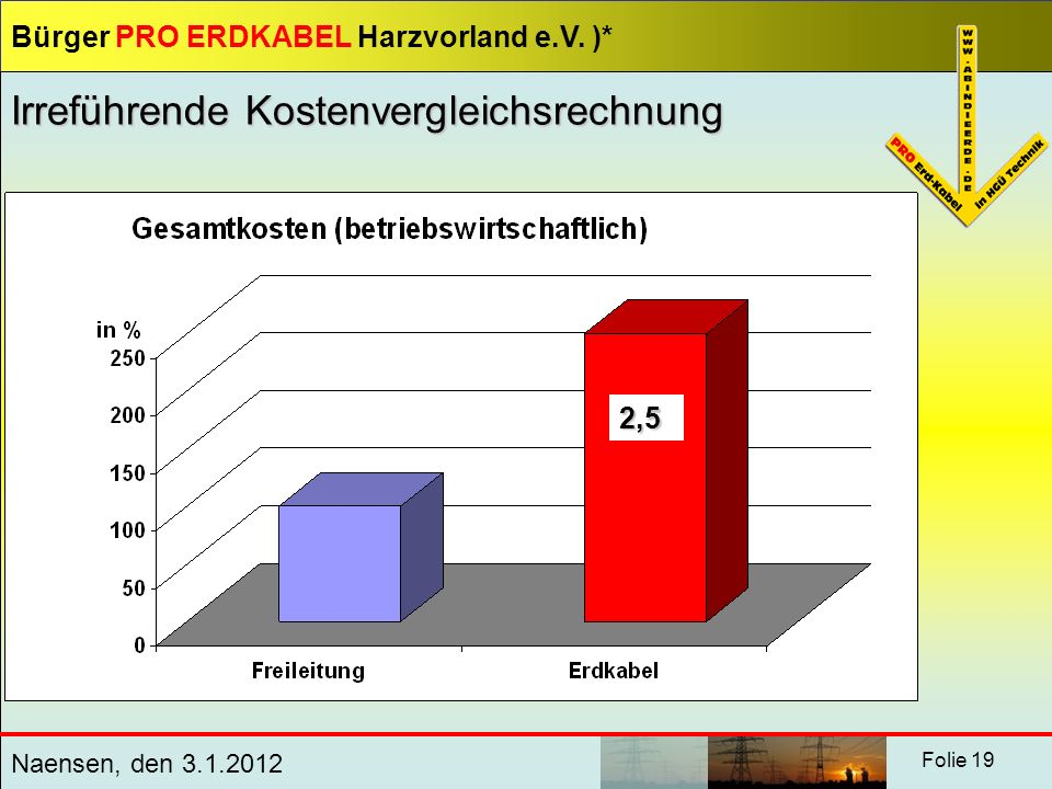 Bürger PRO ERDKABEL Harzvorland e.V. )* Naensen, den 3.1.2012 Folie 19 Irreführende Kostenvergleichsrechnung 2,5