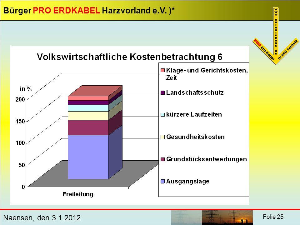 Bürger PRO ERDKABEL Harzvorland e.V. )* Naensen, den 3.1.2012 Folie 25
