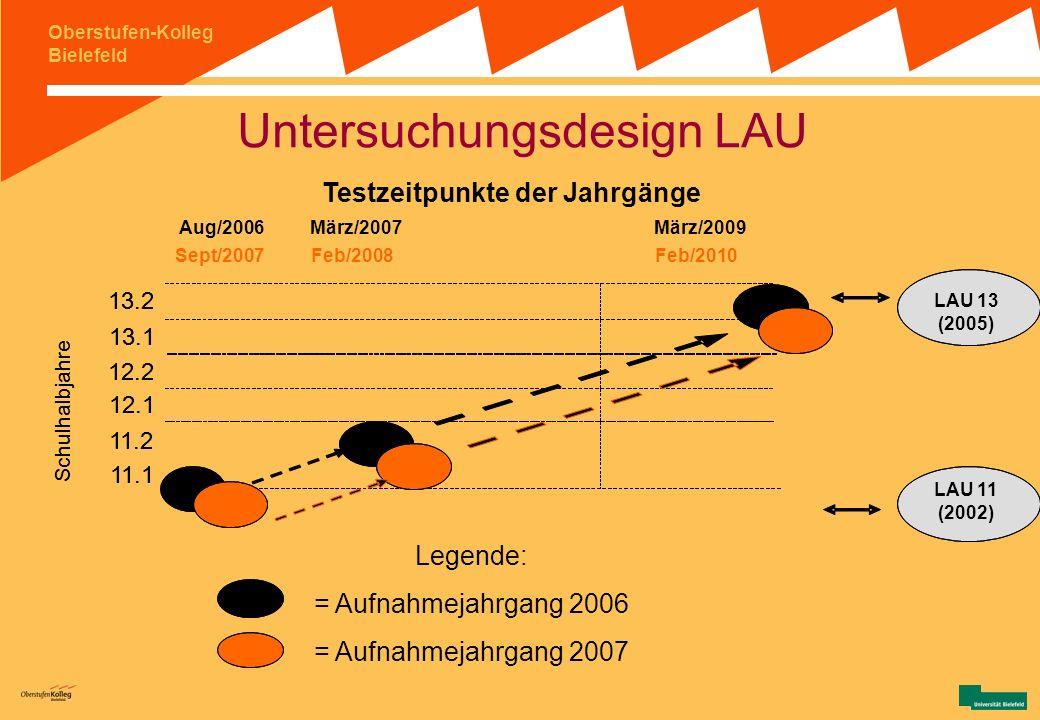 Oberstufen-Kolleg Bielefeld (1) Hintergrundinformationen: LAU – Anlage und Durchführung VI LAU am OS - Schritte Grundlegend: Kooperation mit LI in Ham