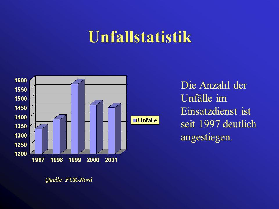 Unfallstatistik Die Anzahl der Unfälle im Einsatzdienst ist seit 1997 deutlich angestiegen.