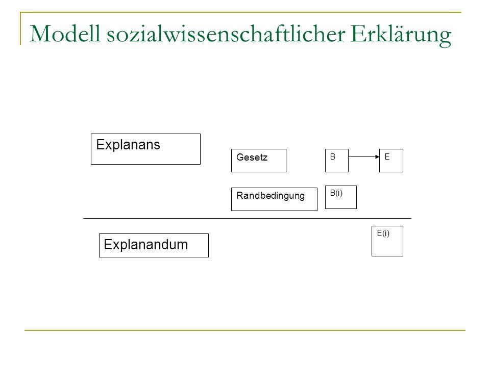 Modell sozialwissenschaftlicher Erklärung Explanans Explanandum Gesetz Randbedingung BE B(i) E(i)