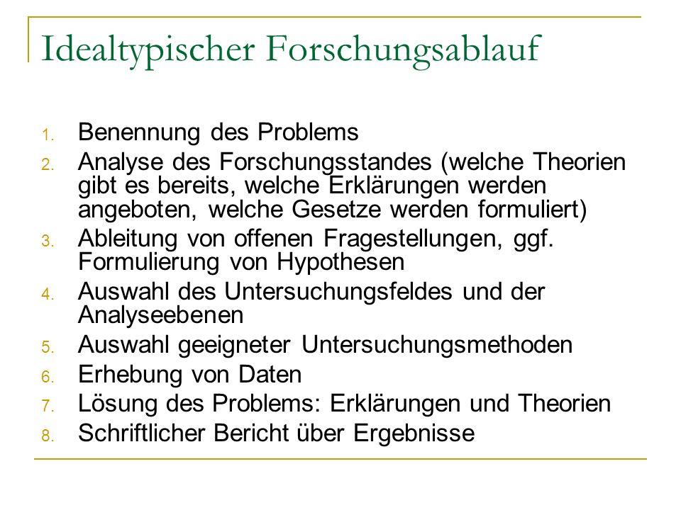 Idealtypischer Forschungsablauf 1. Benennung des Problems 2. Analyse des Forschungsstandes (welche Theorien gibt es bereits, welche Erklärungen werden