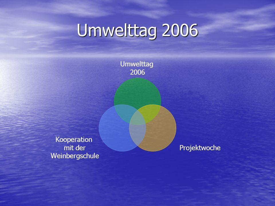 Umwelttag 2006 Umwelttag 2006 Projektwoche Kooperation mit der Weinbergschule