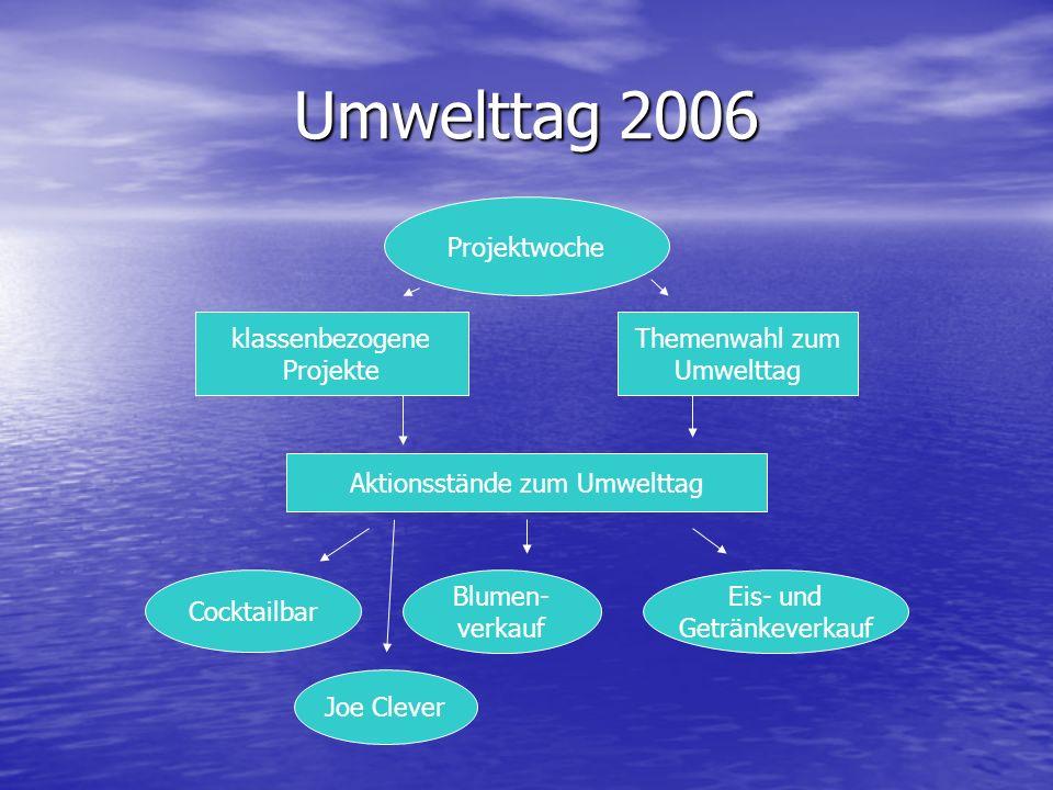 Umwelttag 2006 Projektwoche klassenbezogene Projekte Themenwahl zum Umwelttag Aktionsstände zum Umwelttag Cocktailbar Blumen- verkauf Eis- und Getränk