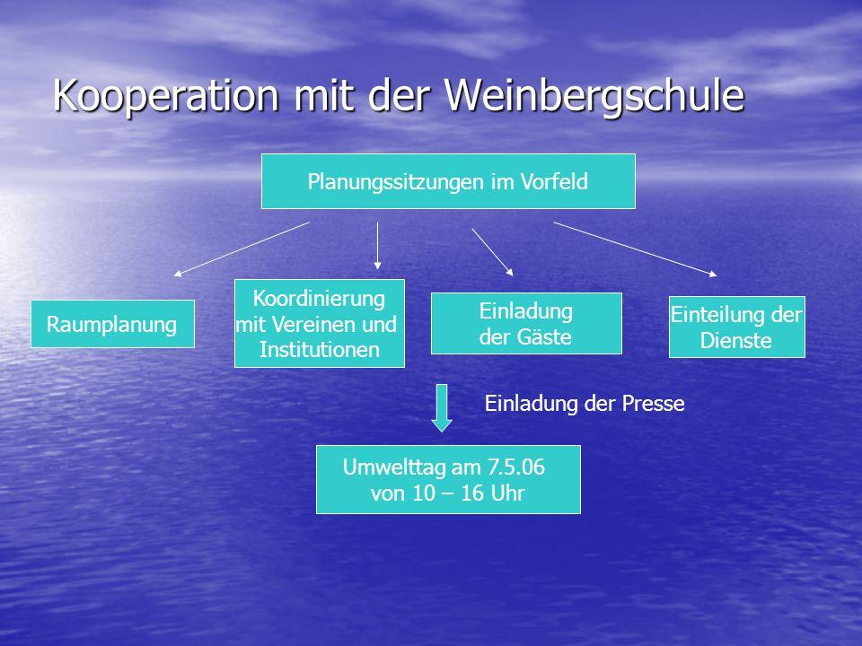 Kooperation mit der Weinbergschule Planungssitzungen im Vorfeld Raumplanung Koordinierung mit Vereinen und Institutionen Einladung der Gäste Einteilun
