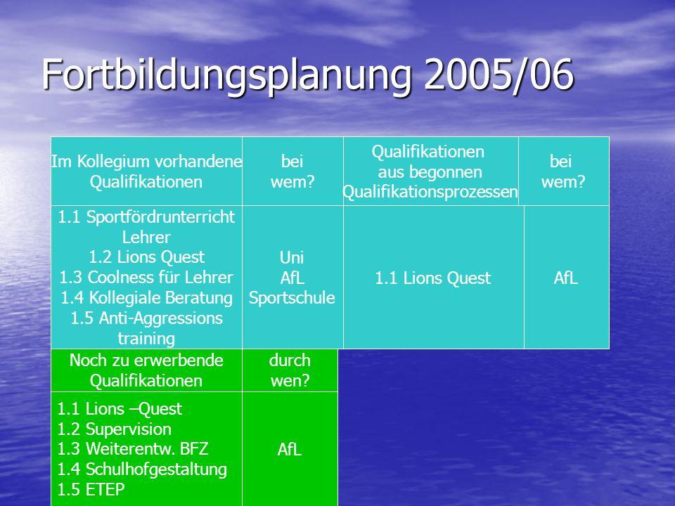 Fortbildungsplanung 2005/06 Im Kollegium vorhandene Qualifikationen bei wem? Qualifikationen aus begonnen Qualifikationsprozessen bei wem? 1.1 Sportfö