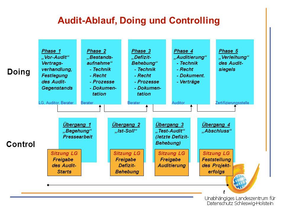 Audit-Ablauf, Doing und Controlling Phase 1 Vor-Audit Vertrags- verhandlung, Festlegung des Audit- Gegenstands Phase 3 Defizit- Behebung - Technik - R