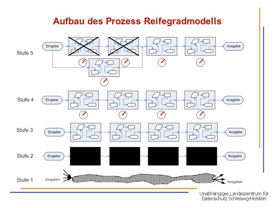 Aufbau des Prozess Reifegradmodells