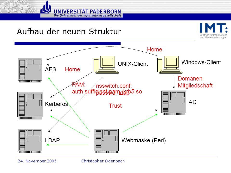 Dr. G. Oevel 24. November 2005Christopher Odenbach Aufbau der neuen Struktur AFS LDAP Kerberos AD Windows-Client UNIX-Client Webmaske (Perl) nsswitch.