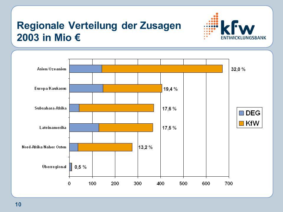 10 Regionale Verteilung der Zusagen 2003 in Mio 32,0 % 0,5 % 13,2 % 17,5 % 17,6 % 19,4 %