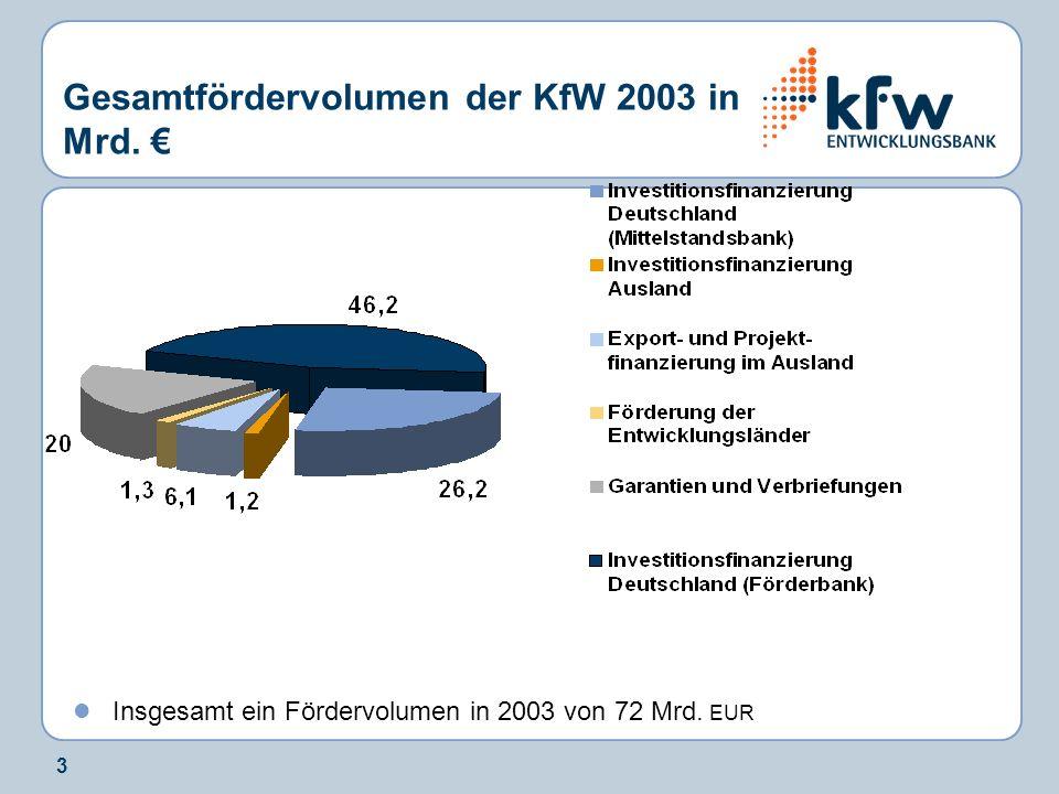 3 Gesamtfördervolumen der KfW 2003 in Mrd. Insgesamt ein Fördervolumen in 2003 von 72 Mrd. EUR