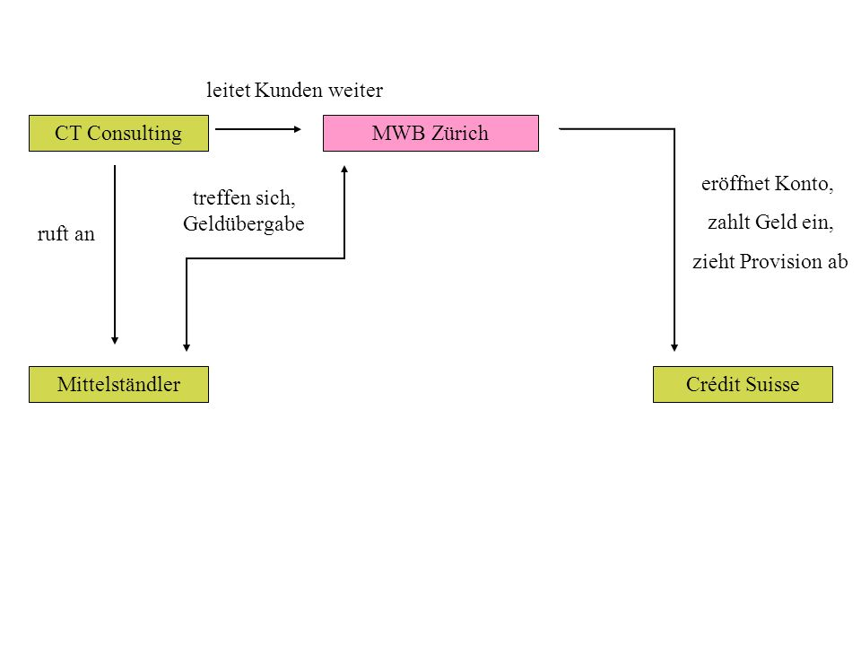 CT Consulting Mittelständler ruft an MWB Zürich leitet Kunden weiter Crédit Suisse eröffnet Konto, zahlt Geld ein, zieht Provision ab treffen sich, Geldübergabe