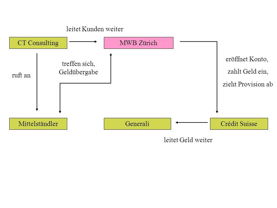 CT Consulting Mittelständler ruft an MWB Zürich leitet Kunden weiter Crédit Suisse eröffnet Konto, zahlt Geld ein, zieht Provision ab Generali leitet Geld weiter treffen sich, Geldübergabe