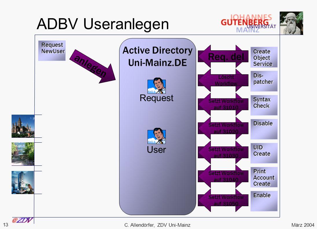 März 2004 13 C. Allendörfer, ZDV Uni-Mainz ADBV Useranlegen RequestNewUser Active Directory Uni-Mainz.DE anlegen suchenRequest Dis-patcher CreateObjec