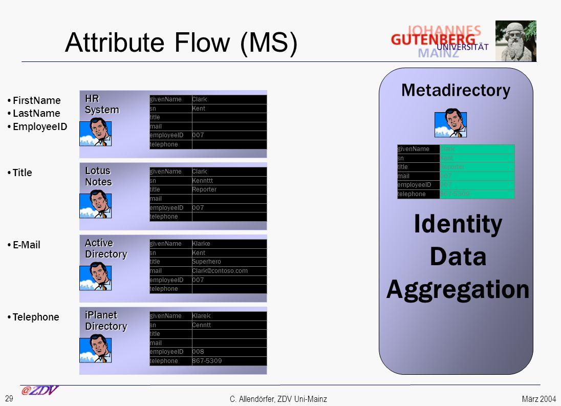 März 2004 29 C. Allendörfer, ZDV Uni-Mainz Attribute Flow (MS) HRSystem Metadirectory iPlanetDirectory ActiveDirectory LotusNotes FirstName LastName E