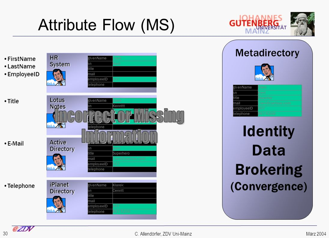 März 2004 30 C. Allendörfer, ZDV Uni-Mainz Attribute Flow (MS) HRSystem Metadirectory iPlanetDirectory ActiveDirectory LotusNotes FirstName LastName E
