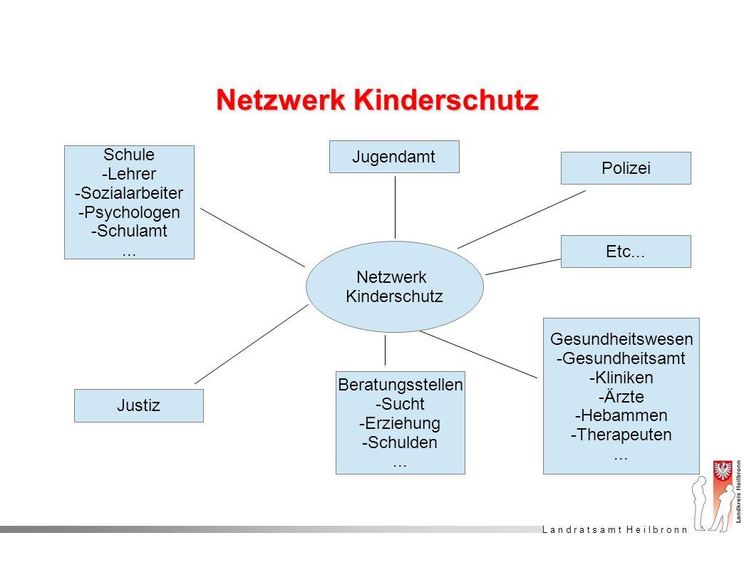 L a n d r a t s a m t H e i l b r o n n Netzwerk Kinderschutz Schule -Lehrer -Sozialarbeiter -Psychologen -Schulamt... Jugendamt Polizei Beratungsstel