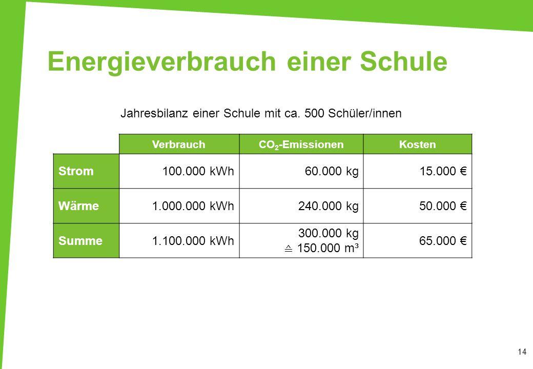 Energieverbrauch einer Schule Jahresbilanz einer Schule mit ca. 500 Schüler/innen 14 VerbrauchCO 2 -EmissionenKosten Strom100.000 kWh60.000 kg15.000 W