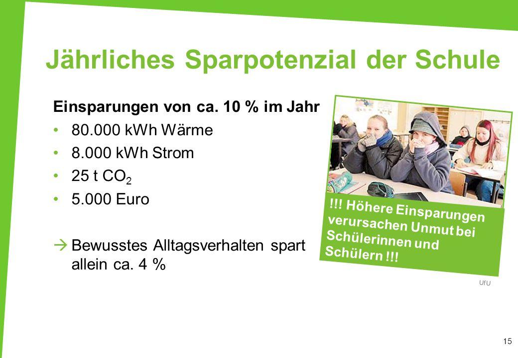 Jährliches Sparpotenzial der Schule Einsparungen von ca. 10 % im Jahr 80.000 kWh Wärme 8.000 kWh Strom 25 t CO 2 5.000 Euro Bewusstes Alltagsverhalten