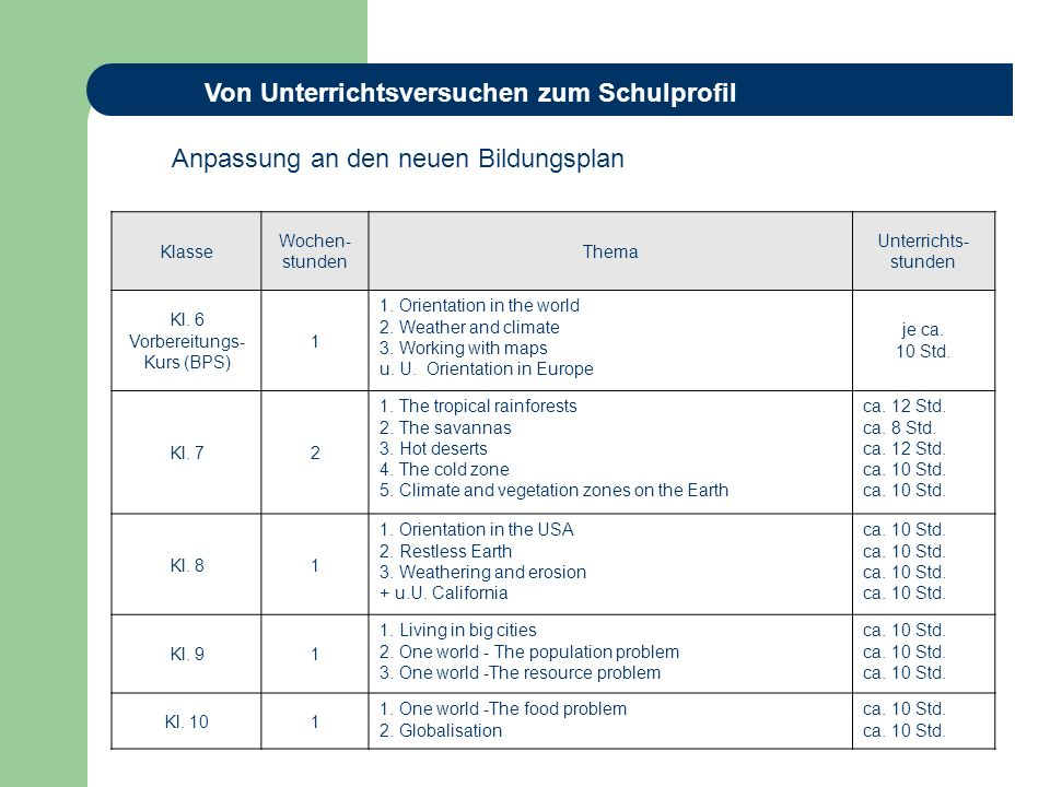 Klasse Wochen- stunden Thema Unterrichts- stunden Kl. 6 Vorbereitungs- Kurs (BPS) 1 1. Orientation in the world 2. Weather and climate 3. Working with