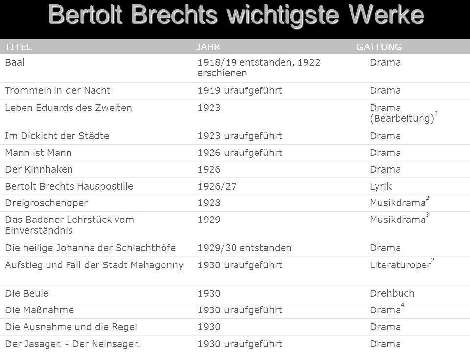 Bertolt Brechts wichtigste Werke TITEL JAHR GATTUNG Baal1918/19 entstanden, 1922 erschienen Drama Trommeln in der Nacht1919 uraufgeführtDrama Leben Ed