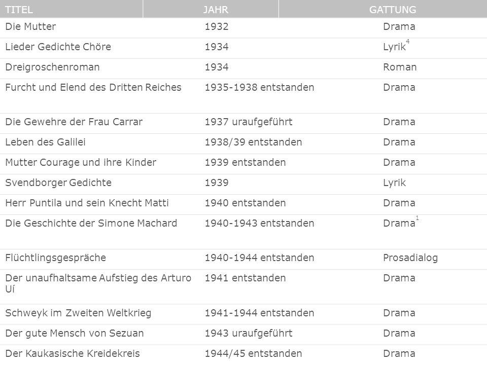 Die Mutter1932Drama Lieder Gedichte Chöre1934Lyrik 4 Dreigroschenroman1934Roman Furcht und Elend des Dritten Reiches1935-1938 entstandenDrama Die Gewe
